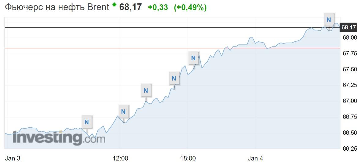 Цена на нефть лондонская биржа форекс тренд 2.0 официальный сайт