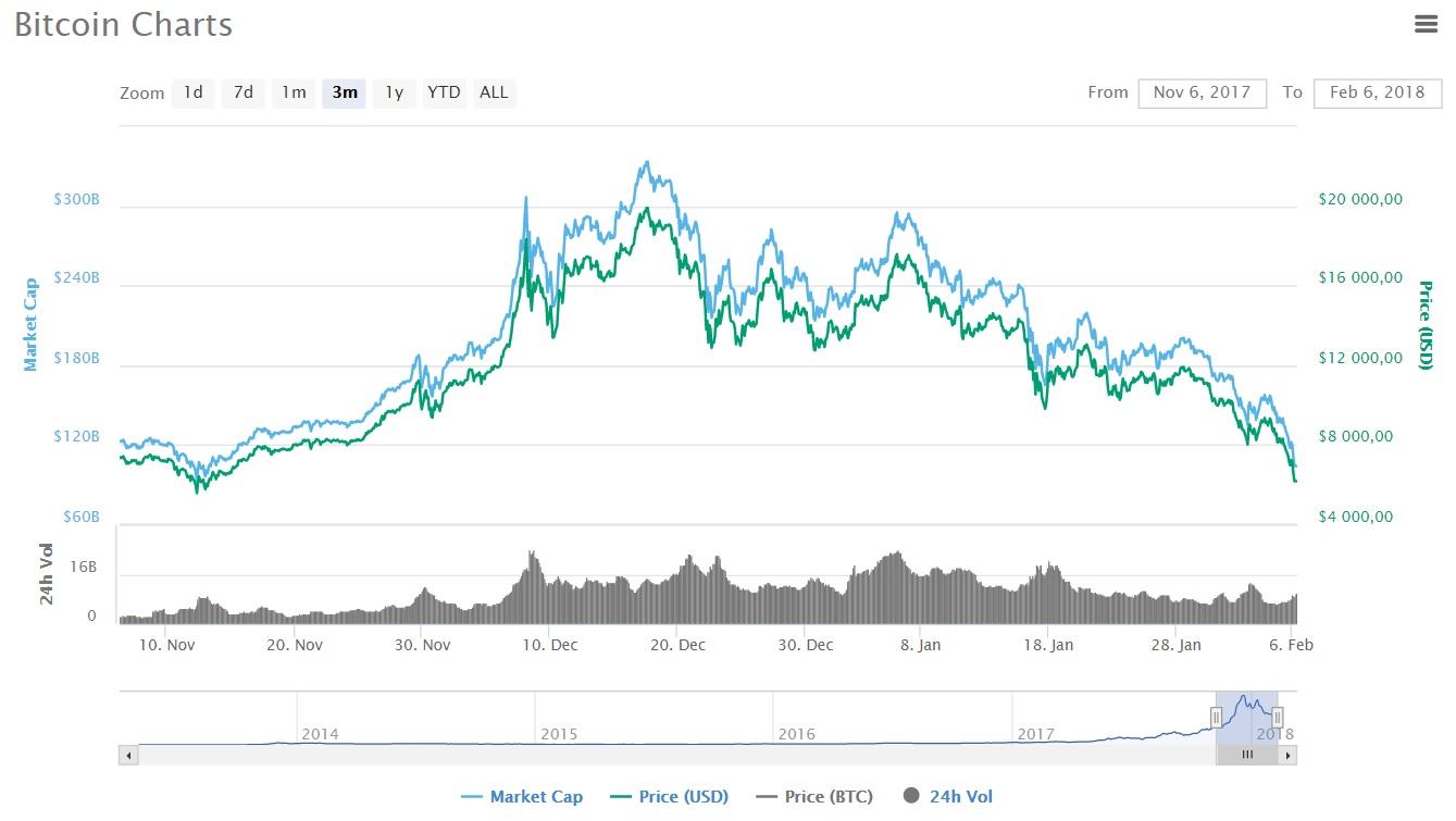 Цена накриптовалюту опустилась ниже $7000— Падение биткоина