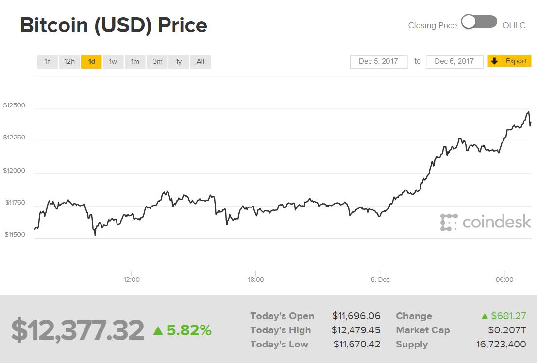 Стоимость биткоина в долларах-3