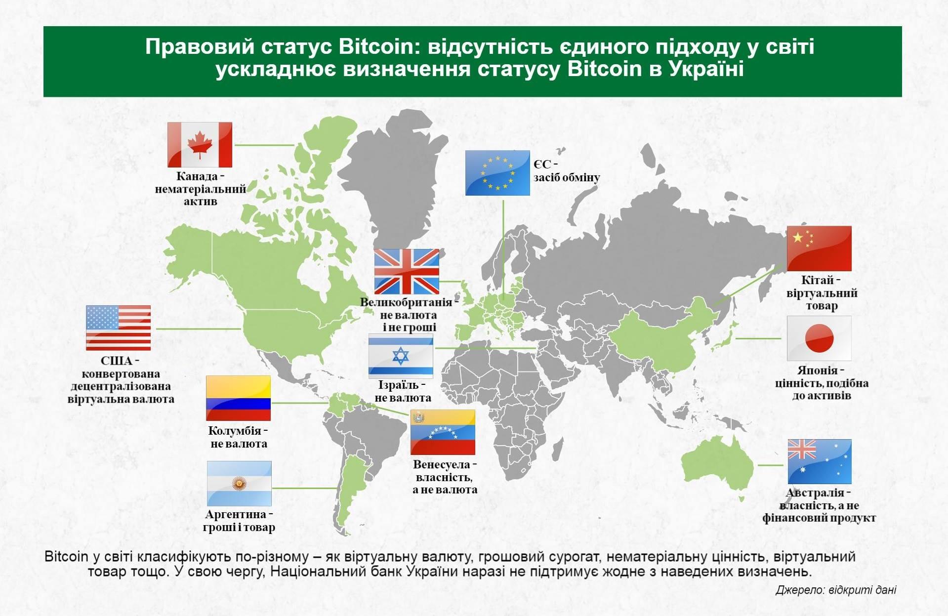 Cейчас Bitcoin неимеет определенного правового статуса вгосударстве Украина — НБУ