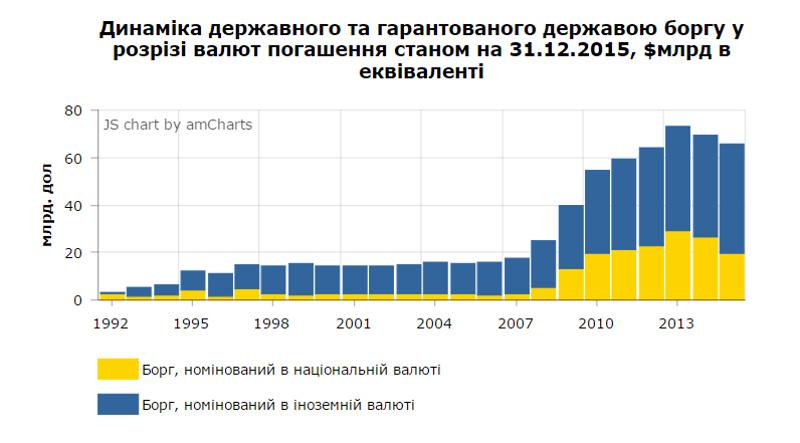 Пік виплат за зовнішнім боргом у 2019 році припадає на лютий, травень і вересень, - Мінфін - Цензор.НЕТ 8597