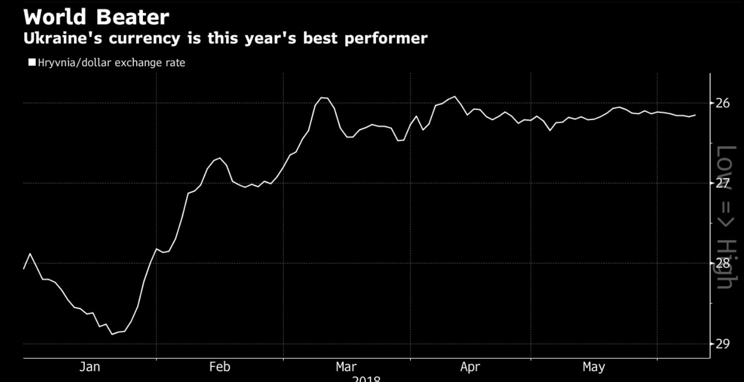 Bloomberg неожиданно назвал гривну мировым лидером по темпам укрепления
