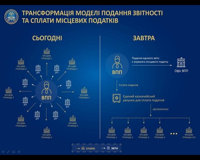 ВХарьковской области резко увеличили сбор цельного  налога (инфографика)