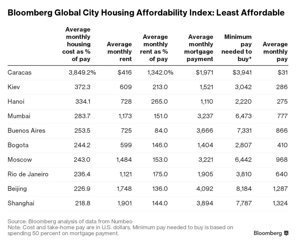 Киев на2-м месте вмире поцене аренды жилья