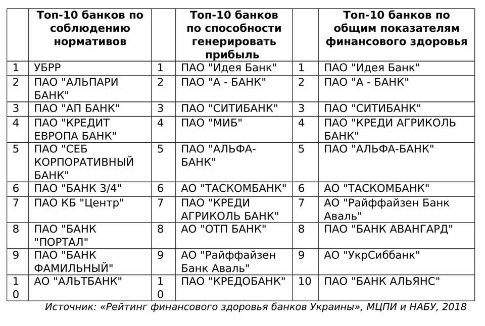 категории банков
