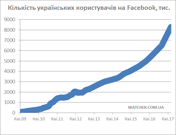 Украинская аудитория Facebook выросла начетверть
